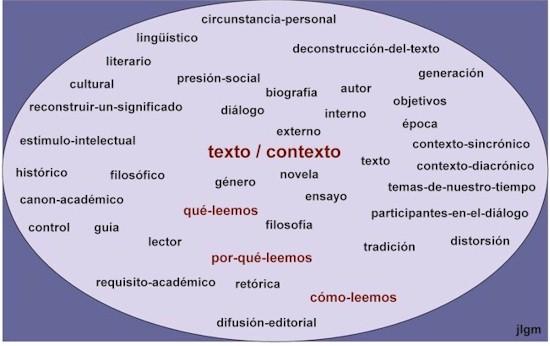 Introduccion A La Literatura Los Generos Literarios Glosario De
